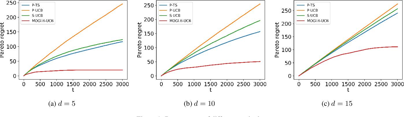 Figure 1 for Multi-Objective Generalized Linear Bandits