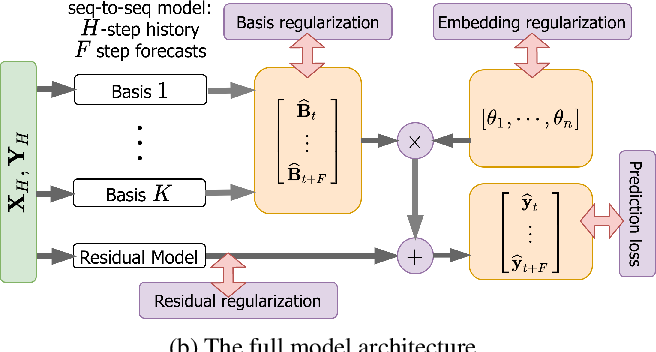 Figure 1 for Hierarchically Regularized Deep Forecasting