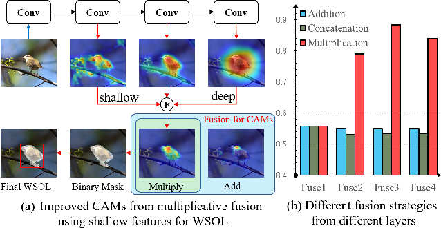 Figure 1 for Shallow Feature Matters for Weakly Supervised Object Localization