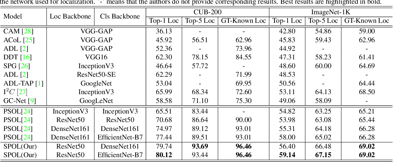Figure 2 for Shallow Feature Matters for Weakly Supervised Object Localization