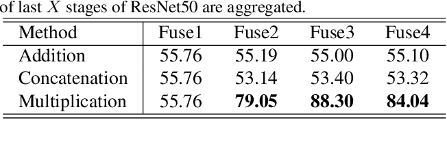Figure 4 for Shallow Feature Matters for Weakly Supervised Object Localization