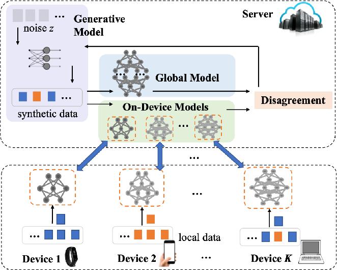 Figure 1 for FedZKT: Zero-Shot Knowledge Transfer towards Heterogeneous On-Device Models in Federated Learning