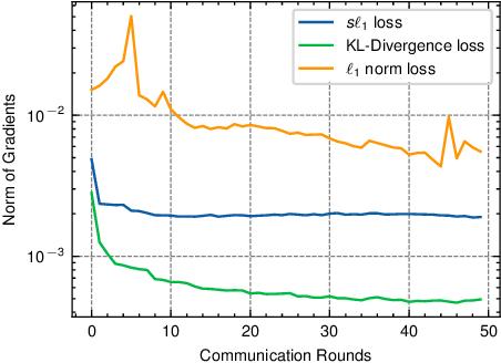 Figure 3 for FedZKT: Zero-Shot Knowledge Transfer towards Heterogeneous On-Device Models in Federated Learning