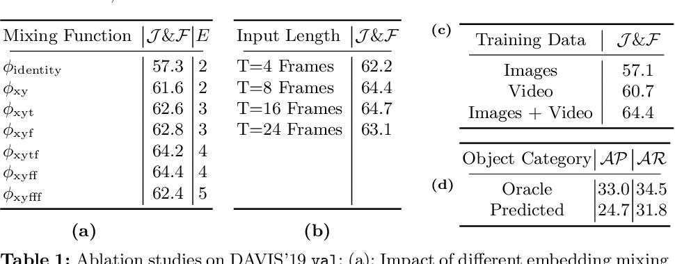 Figure 2 for STEm-Seg: Spatio-temporal Embeddings for Instance Segmentation in Videos