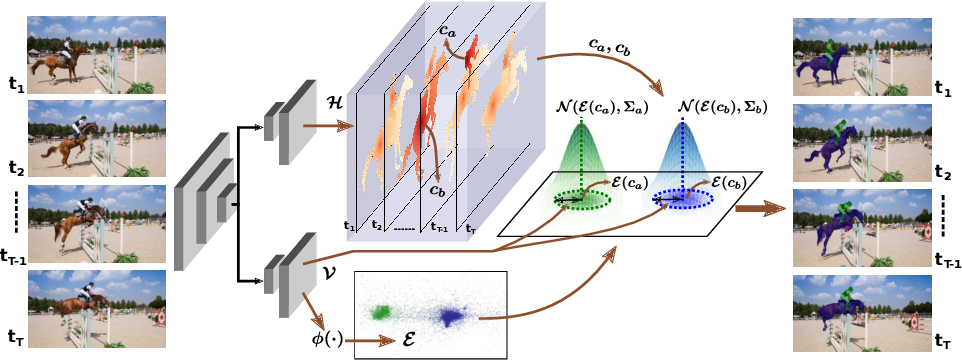 Figure 4 for STEm-Seg: Spatio-temporal Embeddings for Instance Segmentation in Videos