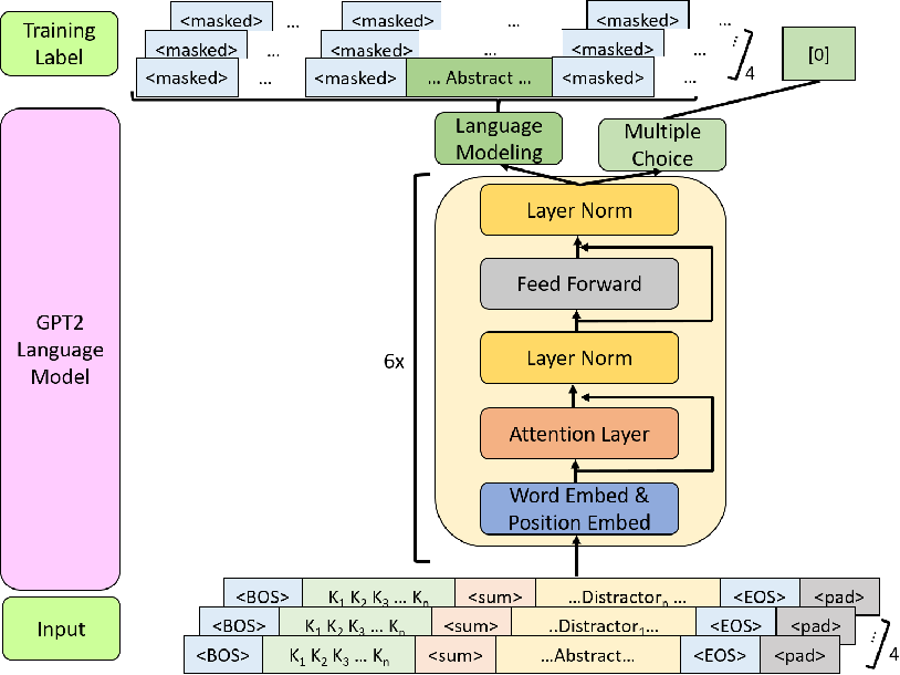 Figure 1 for Automatic Text Summarization of COVID-19 Medical Research Articles using BERT and GPT-2