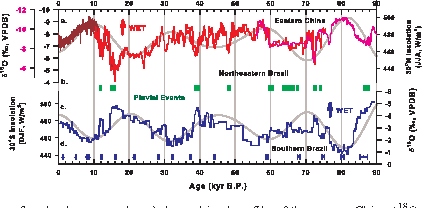 Figure 3 from Millennial-scale precipitation changes in southern