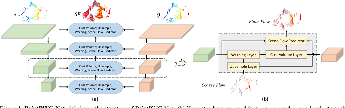 Figure 1 for PointPWC-Net: A Coarse-to-Fine Network for Supervised and Self-Supervised Scene Flow Estimation on 3D Point Clouds