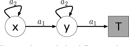 Figure 1 for A Generalized Projected Bellman Error for Off-policy Value Estimation in Reinforcement Learning