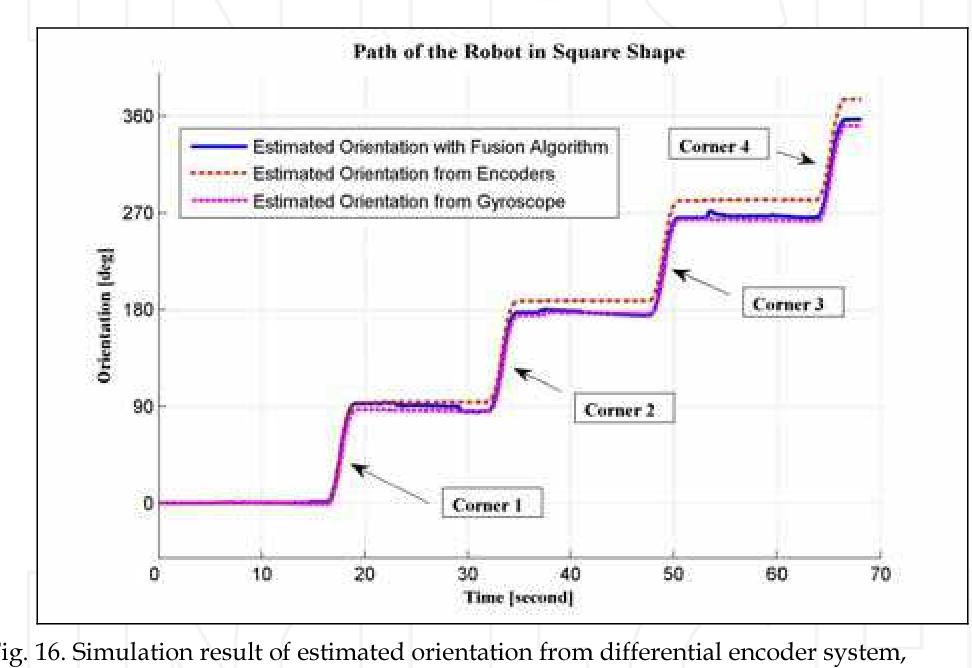 PDF] Sensor Fusion Techniques in Navigation Application for Mobile