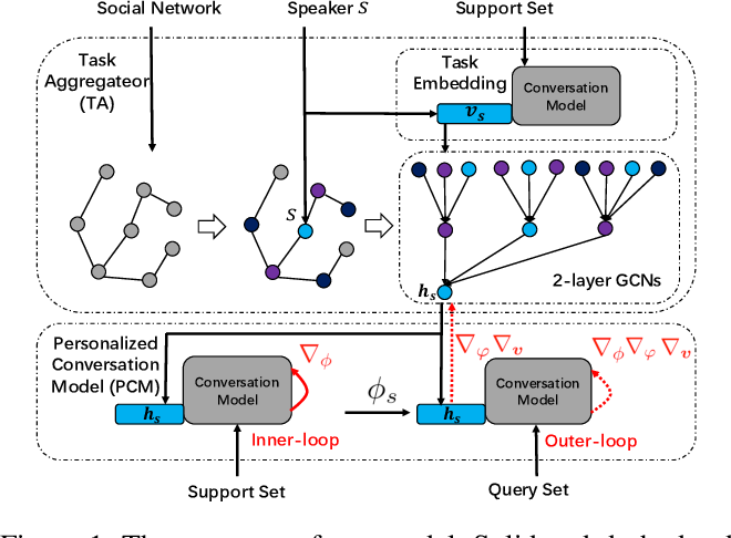 Figure 1 for Learning from My Friends: Few-Shot Personalized Conversation Systems via Social Networks