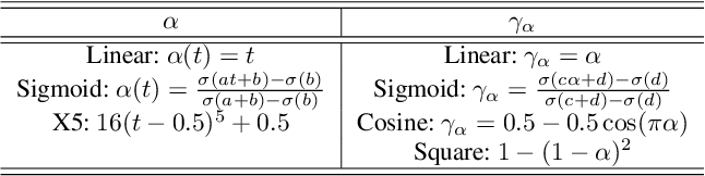 Figure 4 for Bridging Maximum Likelihood and Adversarial Learning via $α$-Divergence