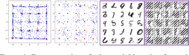 Figure 1 for Bridging Maximum Likelihood and Adversarial Learning via $α$-Divergence