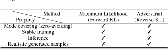 Figure 2 for Bridging Maximum Likelihood and Adversarial Learning via $α$-Divergence