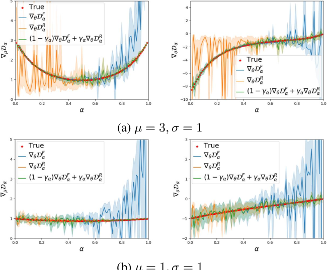 Figure 3 for Bridging Maximum Likelihood and Adversarial Learning via $α$-Divergence