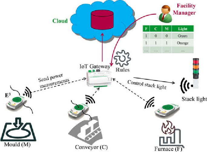 Figure 1 for SRE: Semantic Rules Engine For the Industrial Internet-Of-Things Gateways