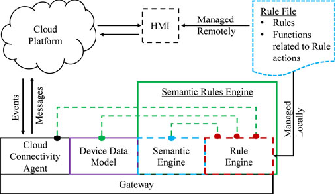 Figure 2 for SRE: Semantic Rules Engine For the Industrial Internet-Of-Things Gateways