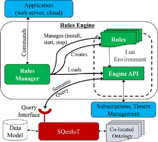Figure 3 for SRE: Semantic Rules Engine For the Industrial Internet-Of-Things Gateways