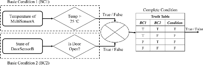 Figure 4 for SRE: Semantic Rules Engine For the Industrial Internet-Of-Things Gateways