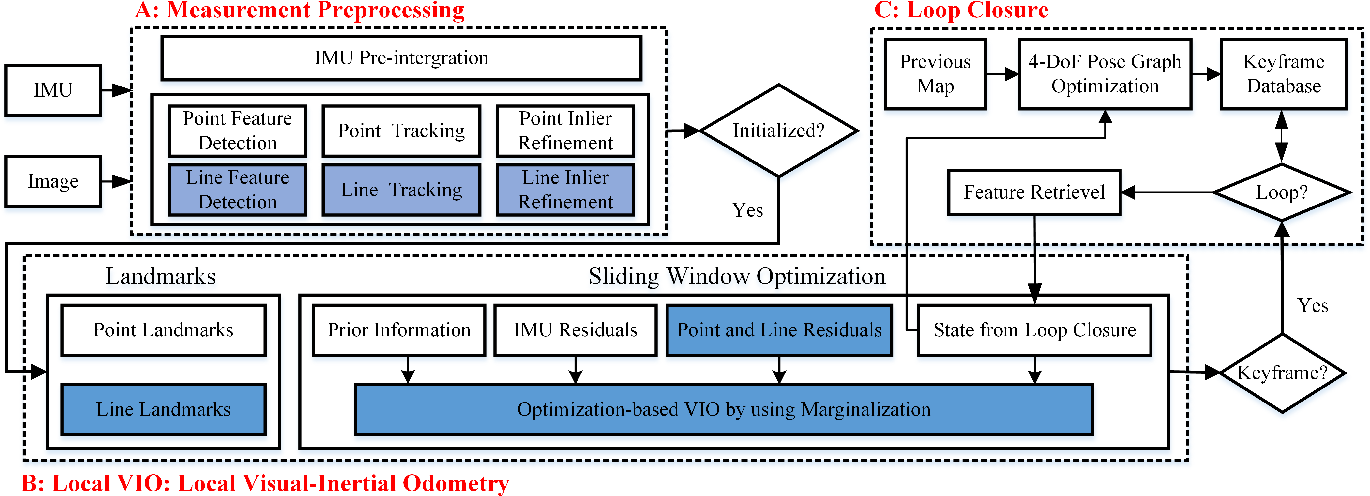 Figure 2 for PL-VINS: Real-Time Monocular Visual-Inertial SLAM with Point and Line Features