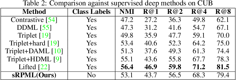 Figure 4 for A Probabilistic approach for Learning Embeddings without Supervision