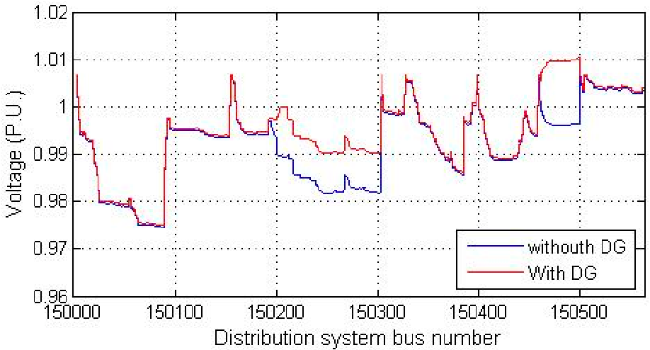 Figure 6. Voltage profile of the Hwasun distribution system. Figure 6. Voltage profile of the Hwasun distribution system.