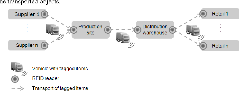 Service Level Agreement Compliance Monitoring Based On Rfid Events