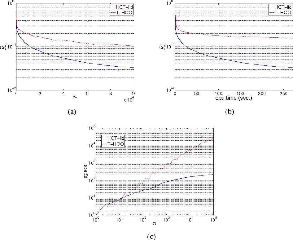 Figure 1 for Online Stochastic Optimization under Correlated Bandit Feedback