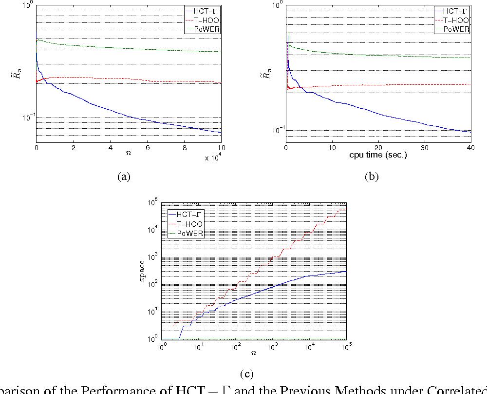 Figure 2 for Online Stochastic Optimization under Correlated Bandit Feedback
