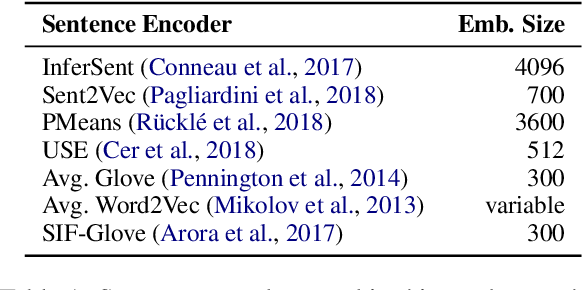 Figure 1 for Pitfalls in the Evaluation of Sentence Embeddings
