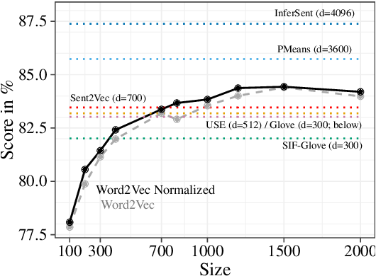 Figure 2 for Pitfalls in the Evaluation of Sentence Embeddings