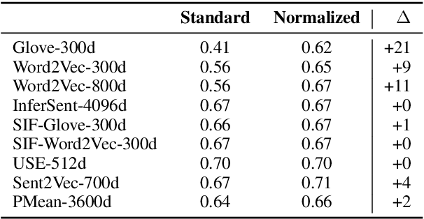 Figure 3 for Pitfalls in the Evaluation of Sentence Embeddings