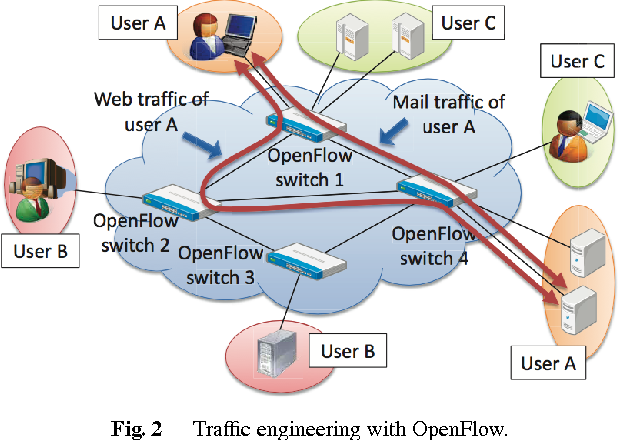 PDF] RISE: A Wide-Area Hybrid OpenFlow Network Testbed