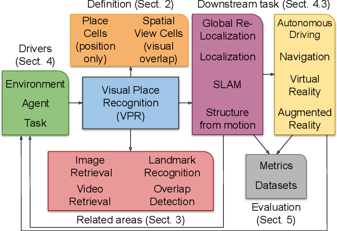 Figure 1 for Where is your place, Visual Place Recognition?
