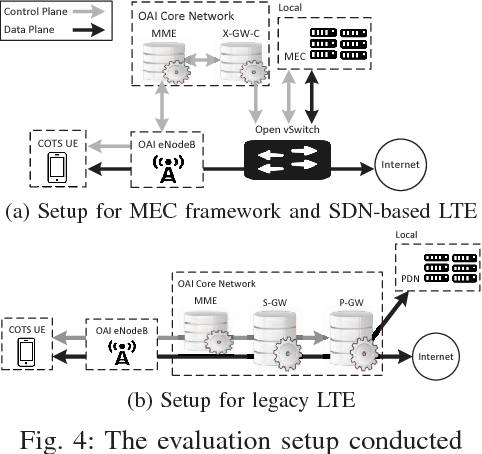 Figure 4 from Low latency MEC framework for SDN-based LTE