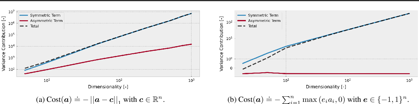 Figure 3 for Causal Policy Gradients