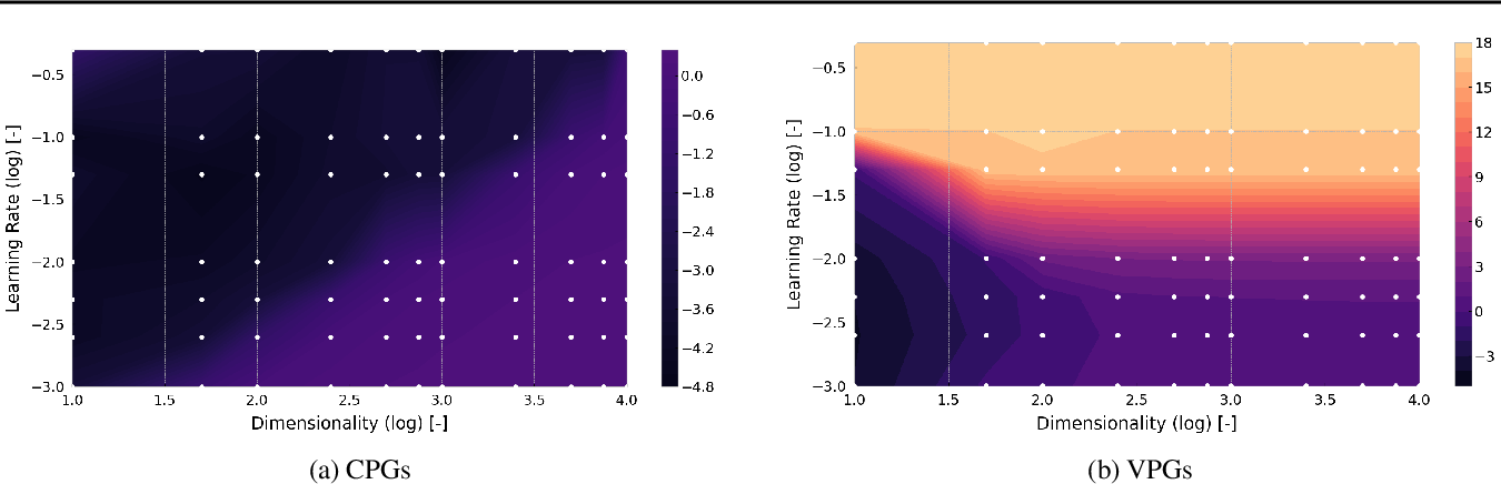 Figure 4 for Causal Policy Gradients