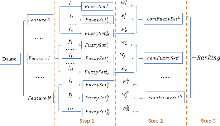Figure 1 for A Novel Weighted Combination Method for Feature Selection using Fuzzy Sets