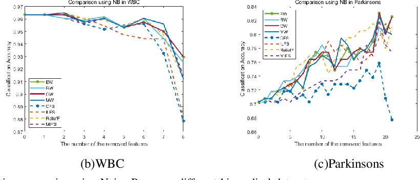 Figure 2 for A Novel Weighted Combination Method for Feature Selection using Fuzzy Sets