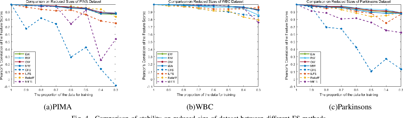Figure 4 for A Novel Weighted Combination Method for Feature Selection using Fuzzy Sets
