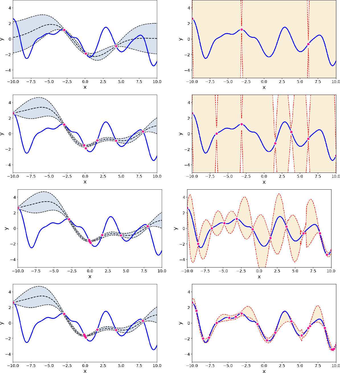 Figure 2 for Uncertainty quantification using martingales for misspecified Gaussian processes