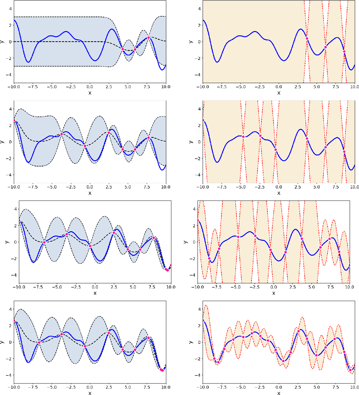 Figure 3 for Uncertainty quantification using martingales for misspecified Gaussian processes