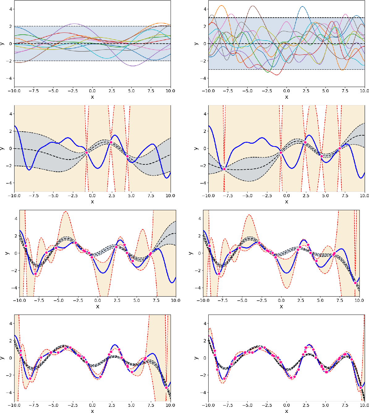 Figure 1 for Uncertainty quantification using martingales for misspecified Gaussian processes