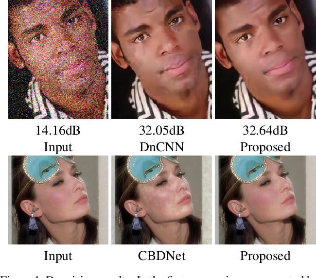 Figure 1 for Identity Enhanced Residual Image Denoising