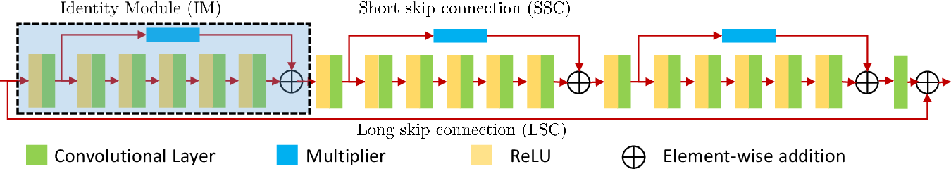 Figure 3 for Identity Enhanced Residual Image Denoising