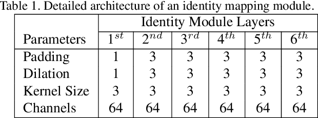 Figure 2 for Identity Enhanced Residual Image Denoising