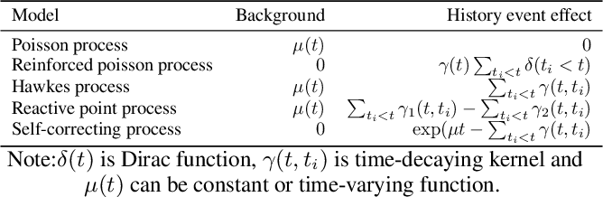 Figure 2 for Modeling The Intensity Function Of Point Process Via Recurrent Neural Networks