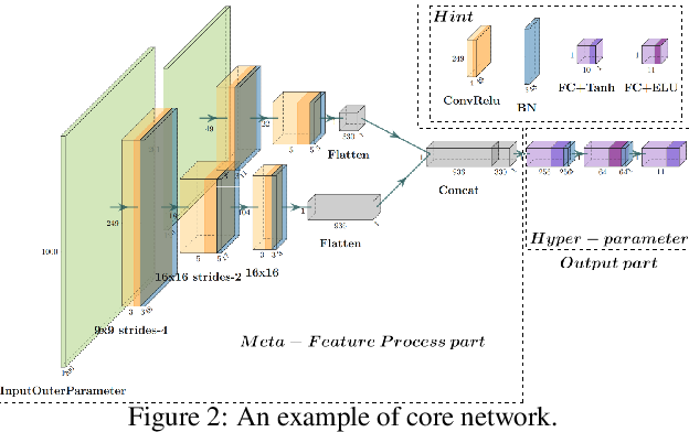 Figure 3 for Automatic Hyper-Parameter Optimization Based on Mapping Discovery from Data to Hyper-Parameters