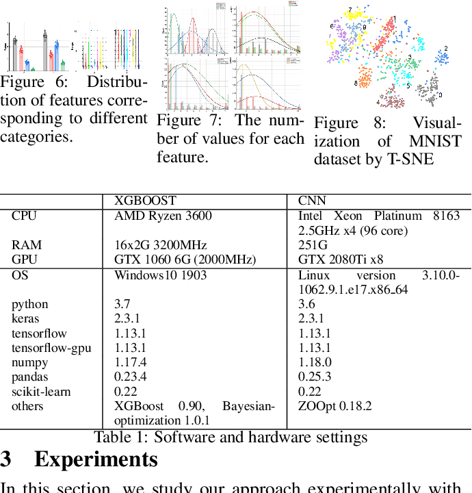 Figure 2 for Automatic Hyper-Parameter Optimization Based on Mapping Discovery from Data to Hyper-Parameters