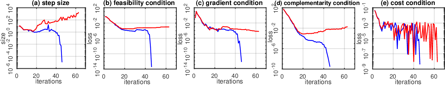 Figure 2 for Smart-PGSim: Using Neural Network to Accelerate AC-OPF Power Grid Simulation